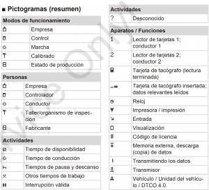 Todos los pictogramas del tacografo digital inteligente 1