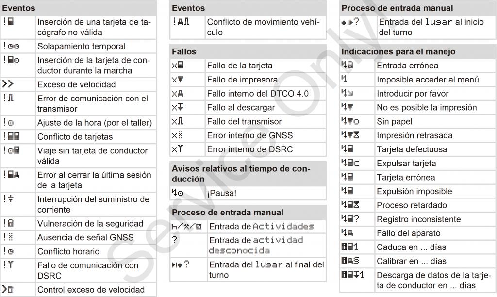 Todos los pictogramas del tacografo digital inteligente 4
